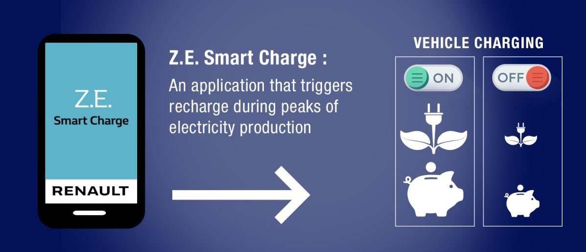 La aplicación ZE Smart Charge, resultado de la inversión del Grupo Renault en Jedlix