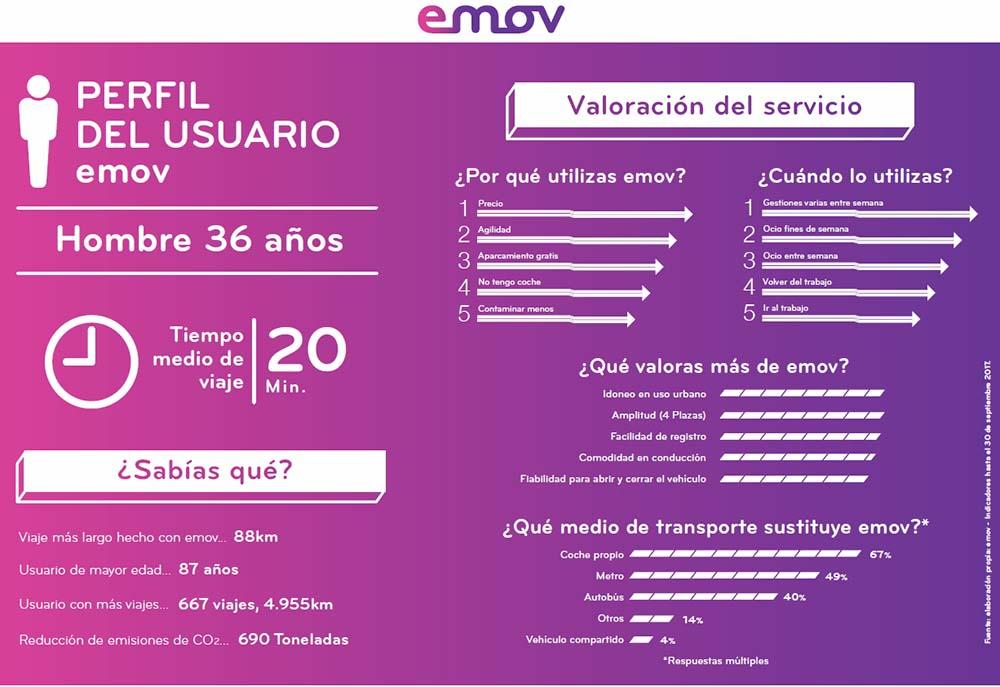 Perfil de cliente de emov