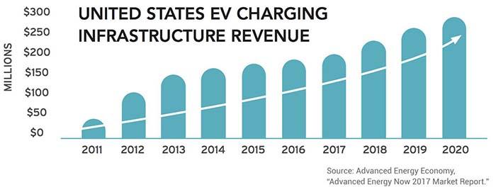 Previsión de ingresos en el mercado de la recarga de vehículos eléctricos