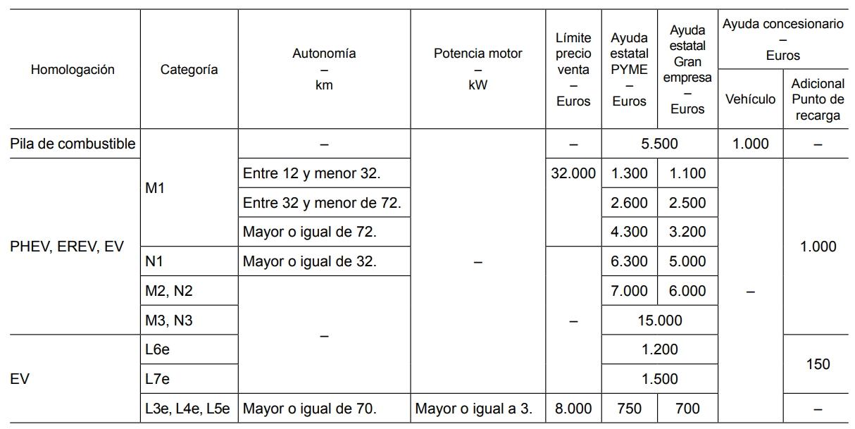 Cuantía de las ayudas a vehículos eléctricos – Empresa privada