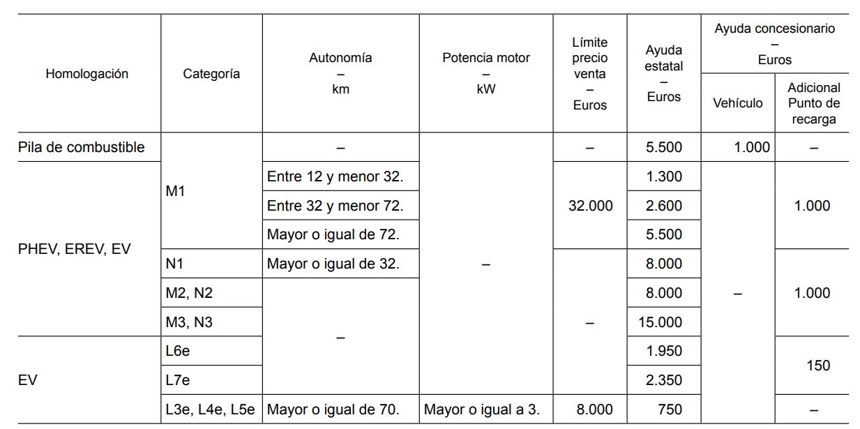 Cuantía de las ayudas a vehículos eléctricos – persona física, profesional autónomo, entidad local, Comunidad Autónoma