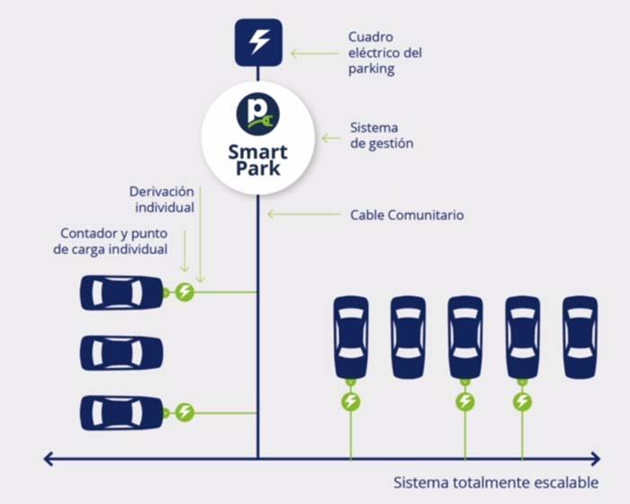 Esquema de conexiones de SmartPark