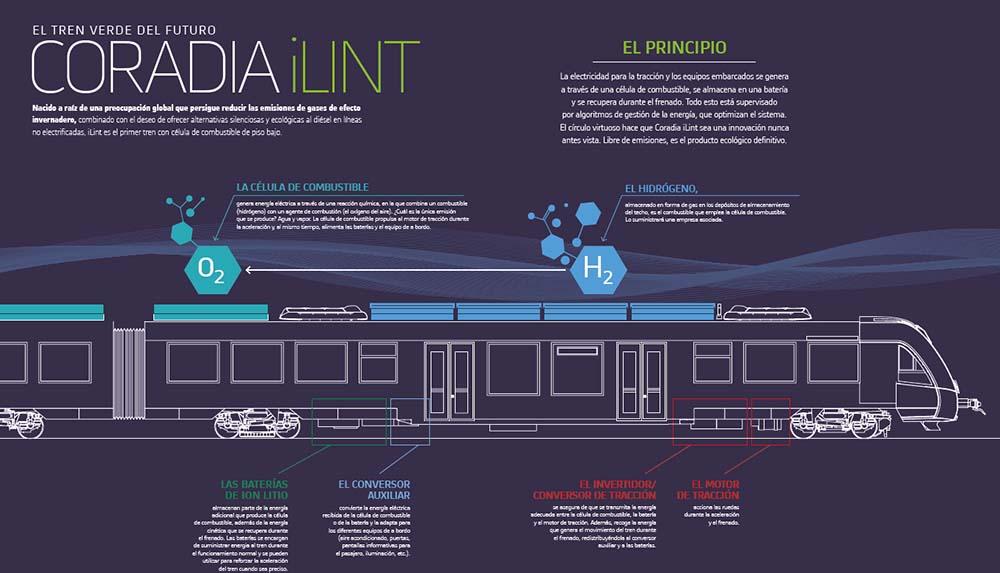 Esquema de funcionamiento del Coradia iLint de Alstom
