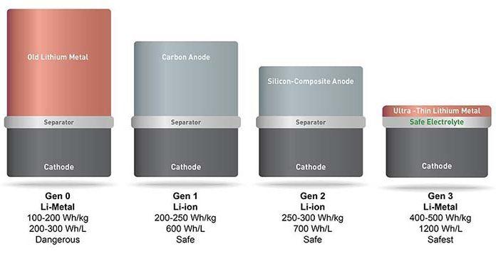 Las baterías de litio podrían triplicar su autonomía