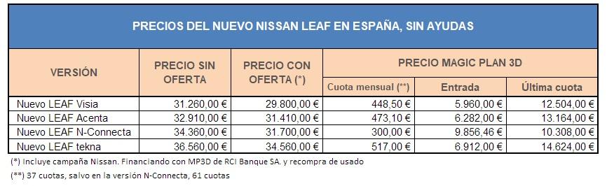 Precios del nuevo Nissan Leaf en España