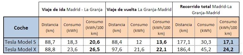 Tabla de consumos de todos los recorridos con el Model S y el Model X (ME)