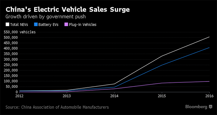 Ventas de vehículos de nueva energía en China. Fuente Bloomberg