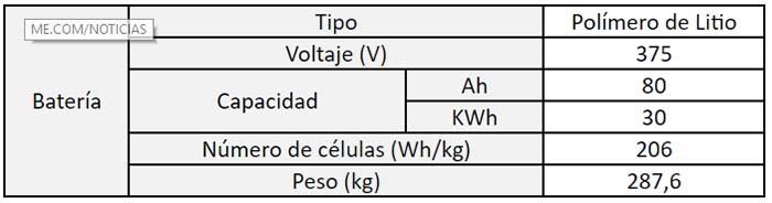 Características de la nueva batería del Kia Soul EV