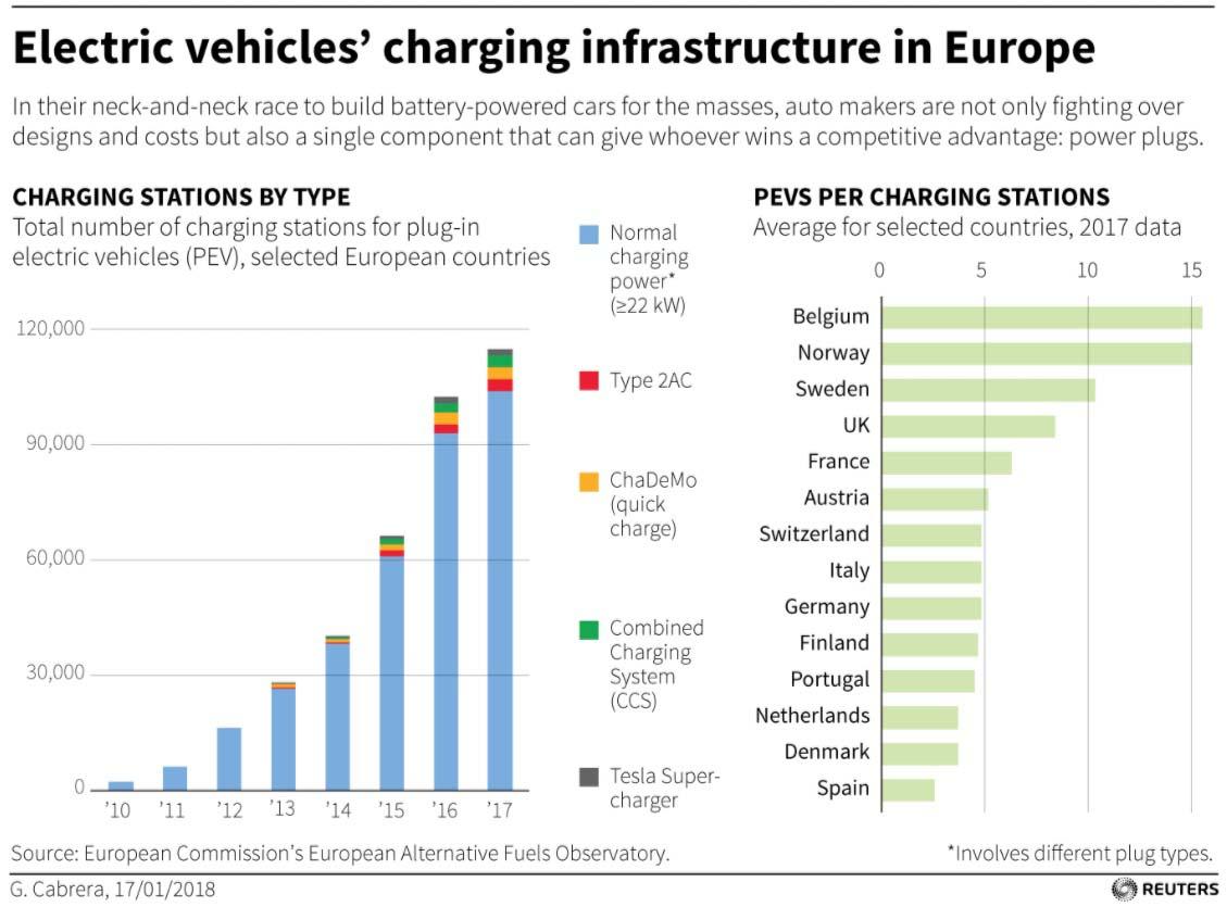 Estaciones de carga en Europa - Tipo de estación y ratio por países