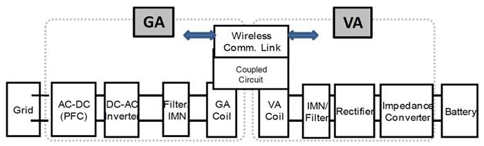 Los sistemas WPT constan de un conjunto de tierra (GA) y un conjunto de vehículo (VA)