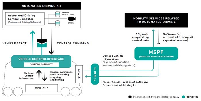 Sistema automatizado, autónomo y eléctrico e-Palette