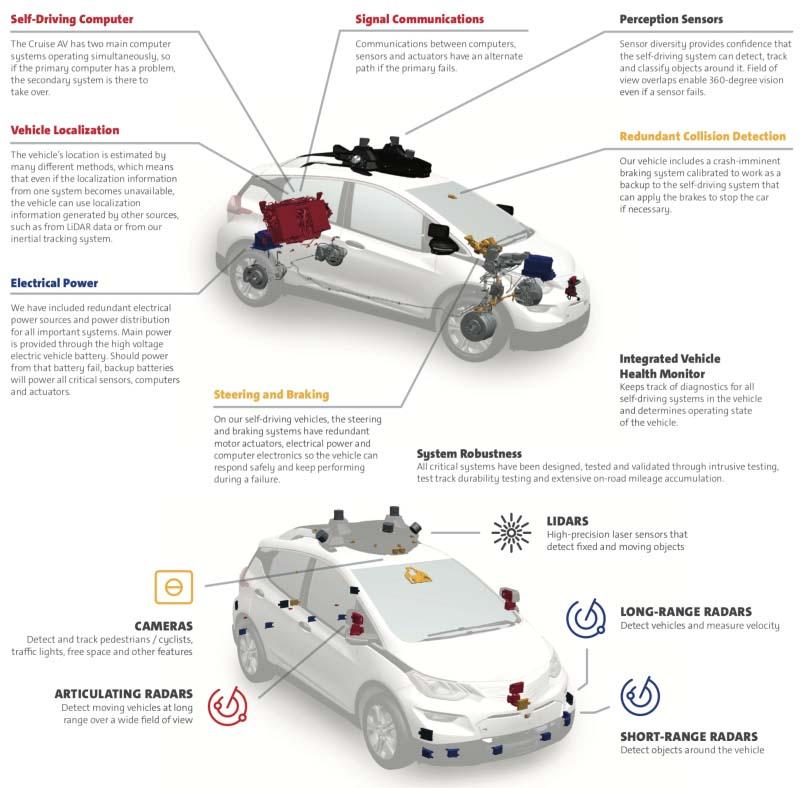 Sistemas y hardware embarcado en el Bolt autónomo