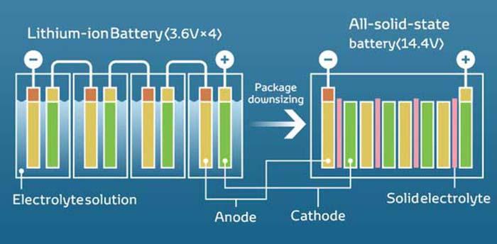 Tecnología de baterías de electrolito sólido