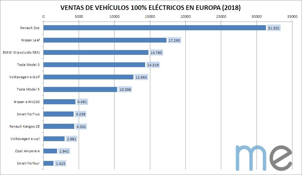 Ventas de vehículos eléctricos en Europa (2018)