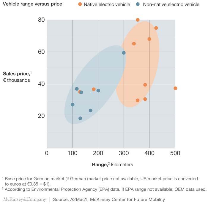 Comparativo de costes entre vehículos eléctricos nativos y derivados de modelos de combustión