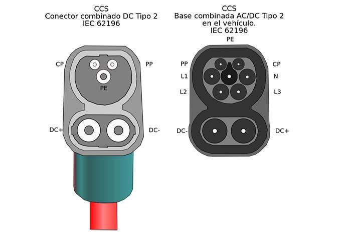 Conector CCS