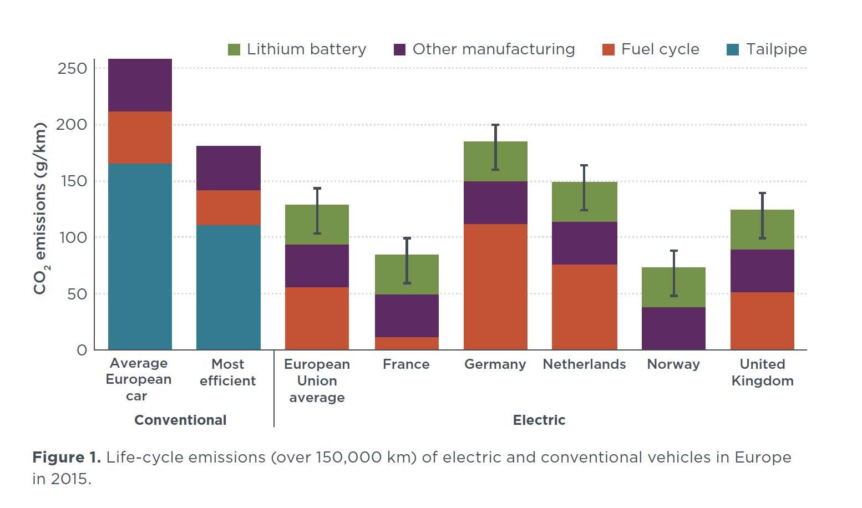 Contaminación media de los coches de combustión ylos coches eléctricos en Europa, incluyendo la fabriacción de la batería