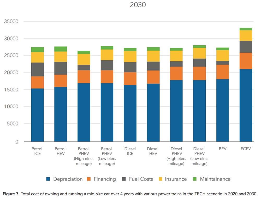 Estimación del coste total en 2030 de un vehículo medio de diferentes tecnologías durante 4 años de uso