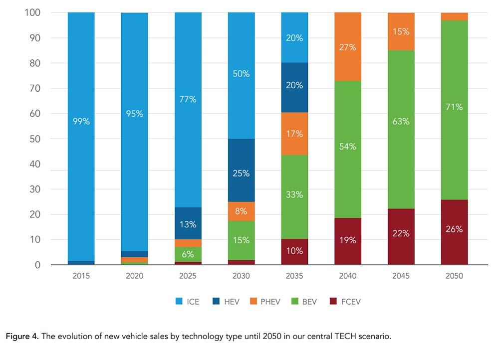 Evolución de la venta de vehículos según tecnologías hasta 2050