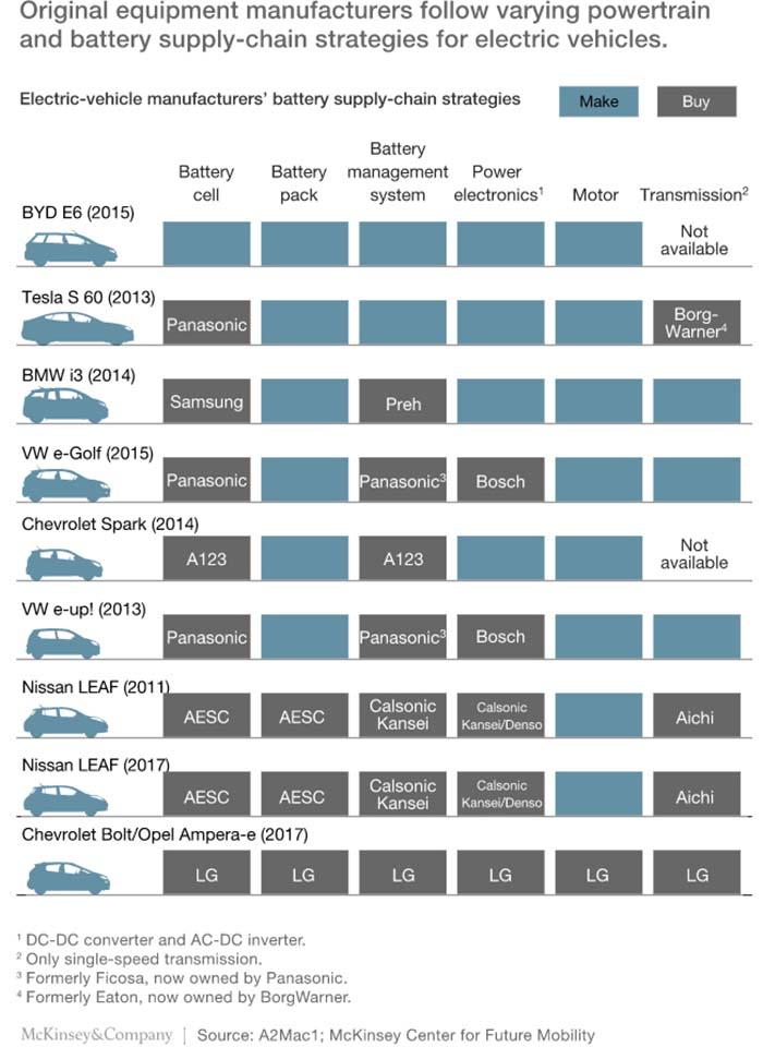 Fabricantes de los principales componentes de los coches eléctricos