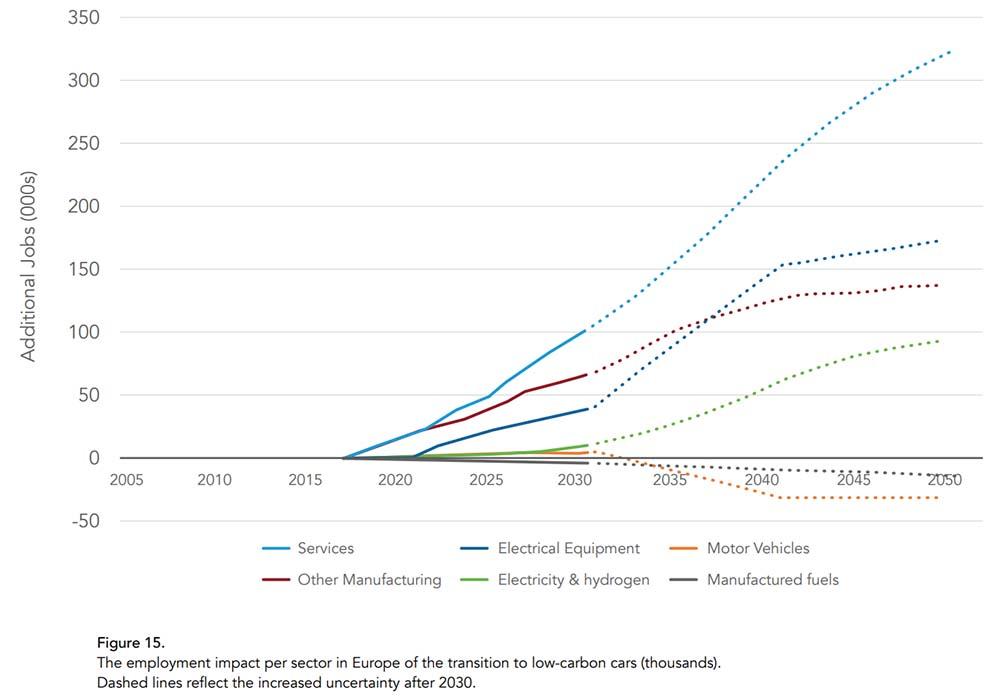 Impacto sobre el empleo de la transición a la movilidad elétrica en Europa