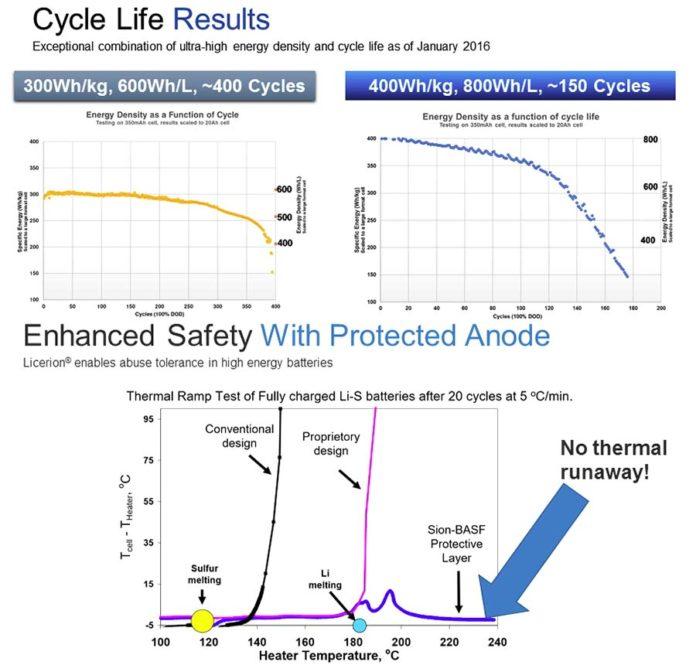 La tecnología Licerion aumenta los ciclos de carga y descarga y evita el sobrecalentamiento