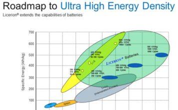 Sion Power arrancará la producción de las baterías con tecnología Licerion