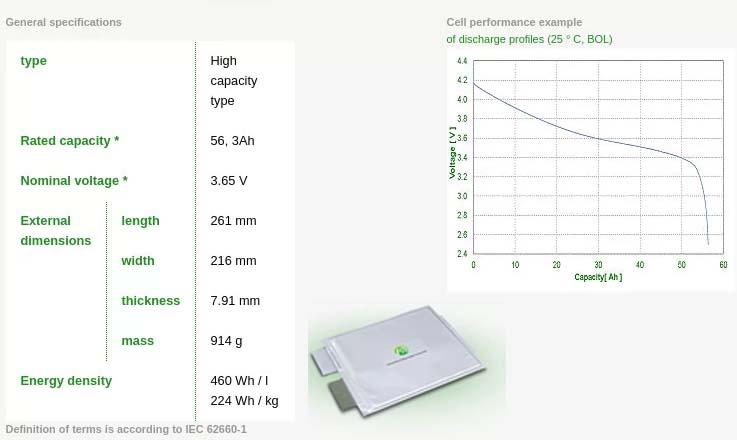Nuevas celdas de batería de AESC - 40 kWh