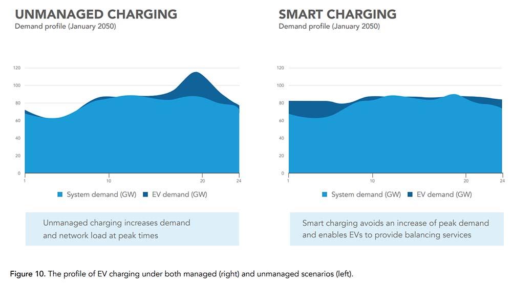 Demanda energética sobre la red eléctrica - recarga no tripulada y recarga inteligente