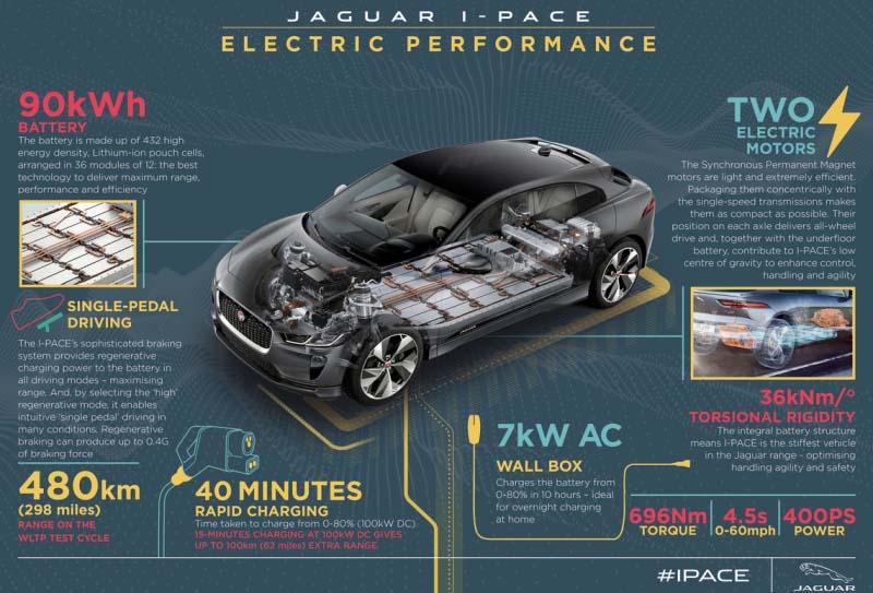 Características del Jaguar I-Pace