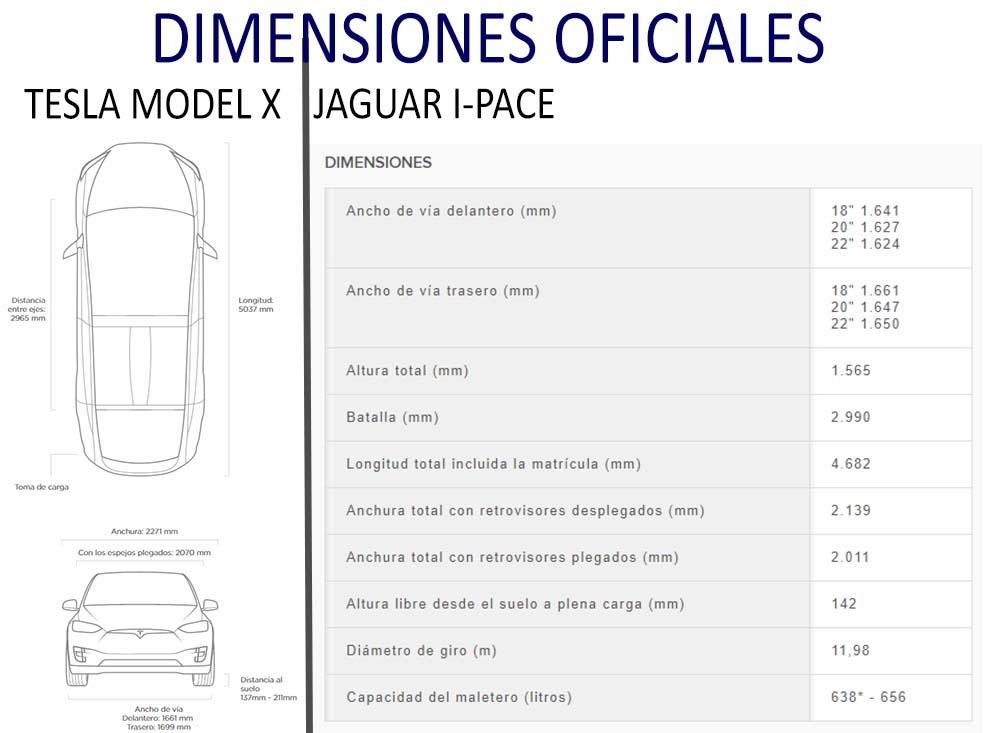 Comparativa de dimensiones entre el Tesla Model X y el Jaguar I-PACE