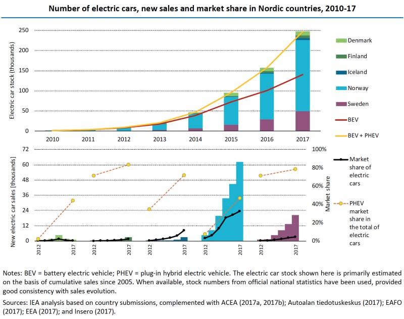 Evolución de las ventas de coches eléctricos en los países nórdicos (2010-2017) - Fuente AIE