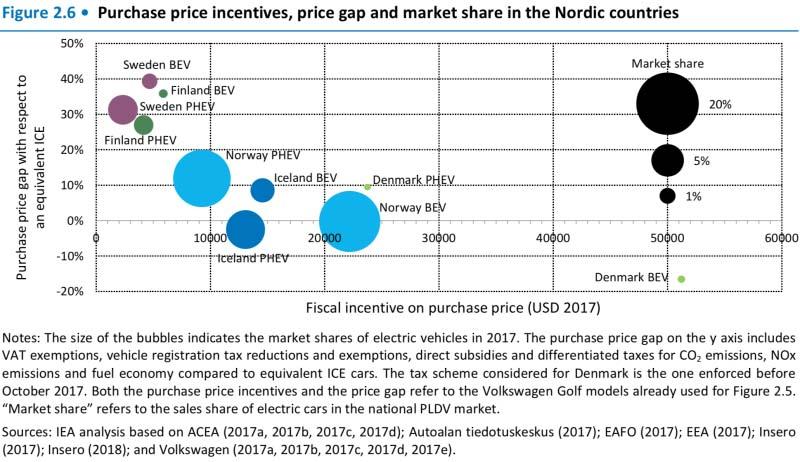 Incentivos a la compra y uso de vehículos eléctricos en los países nórdicos - Fuente AIE