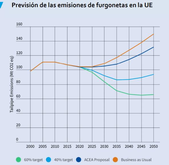 Previsión de las emisiones de furgonetas en la UE