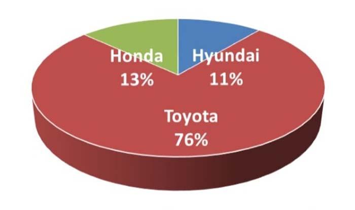 Reparto de automóviles movidos por hidrógeno por fabricantes