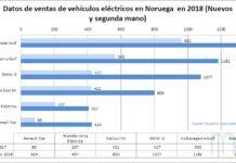 El Nissan Leaf líder de ventas en Noruega en 2018