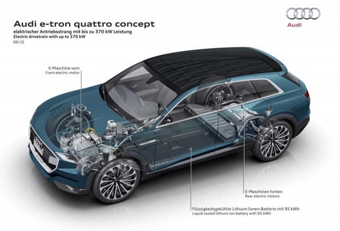 Características mecánicas del Audi e-tron concept