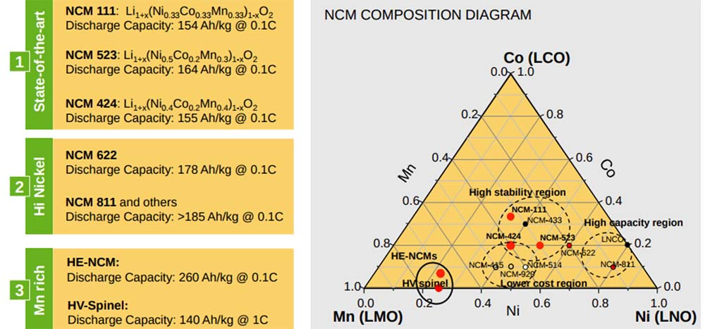 Diagrama de composición de los cátiodos de las baterías
