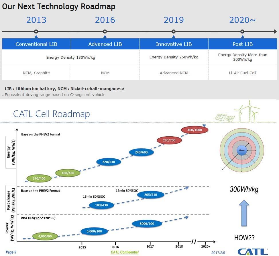 Hoja de ruta de CATL para las baterías de los vehículos eléctricos