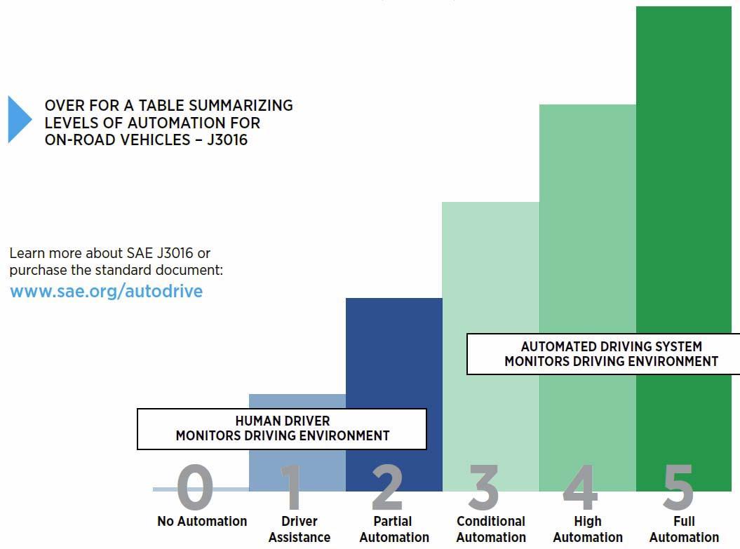 Niveles estándar de conducción autónoma según SAE
