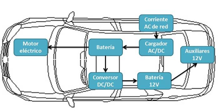 Componentes eléctricos de un VE