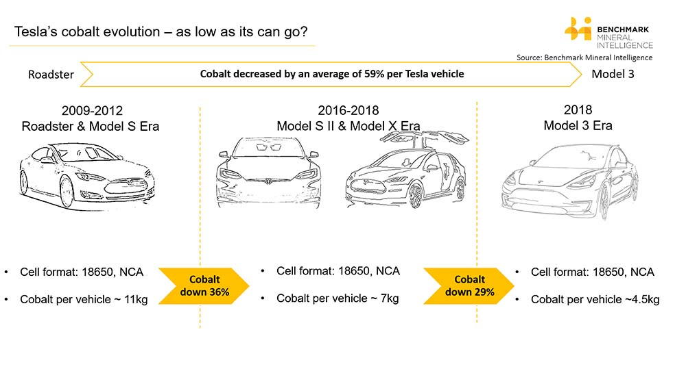 Evolución del cobalto en las baterías Pnasonic-Tesla