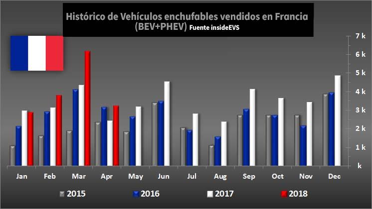 Histórico de ventas de vehículos enchufables en Francias