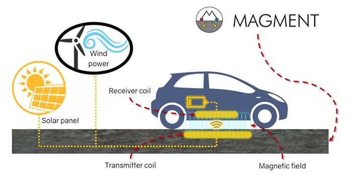 Sistema de carga inductiva de Magment