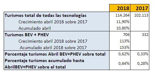 VENTAS VEHÍCULOS ELÉCTRICOS ABRIL 2018