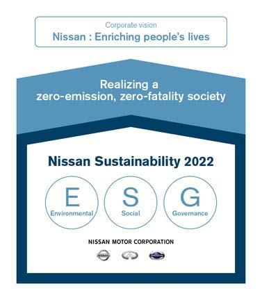 Plan de sostenibilidad de Nissan