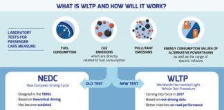 Nuevo protocolo wltp