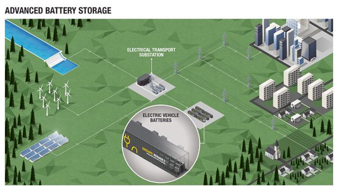 Grupo Renault lanza el Advanced Battery Storage