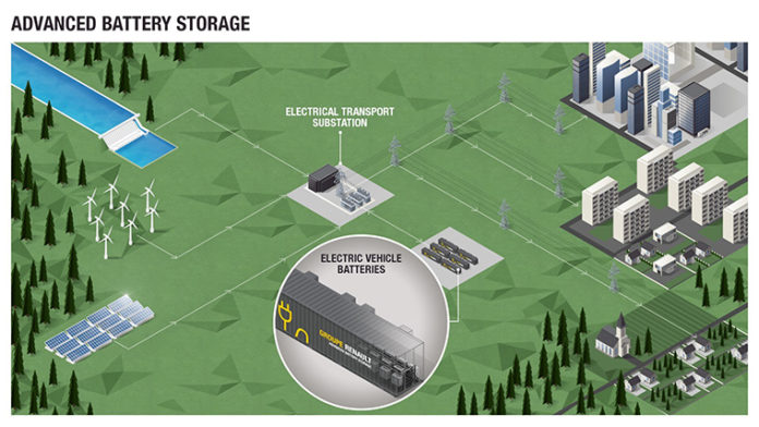 Grupo Renault lanza el Advanced Battery Storage