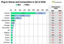 Ventas de vehículos PHEV y EV en 2018
